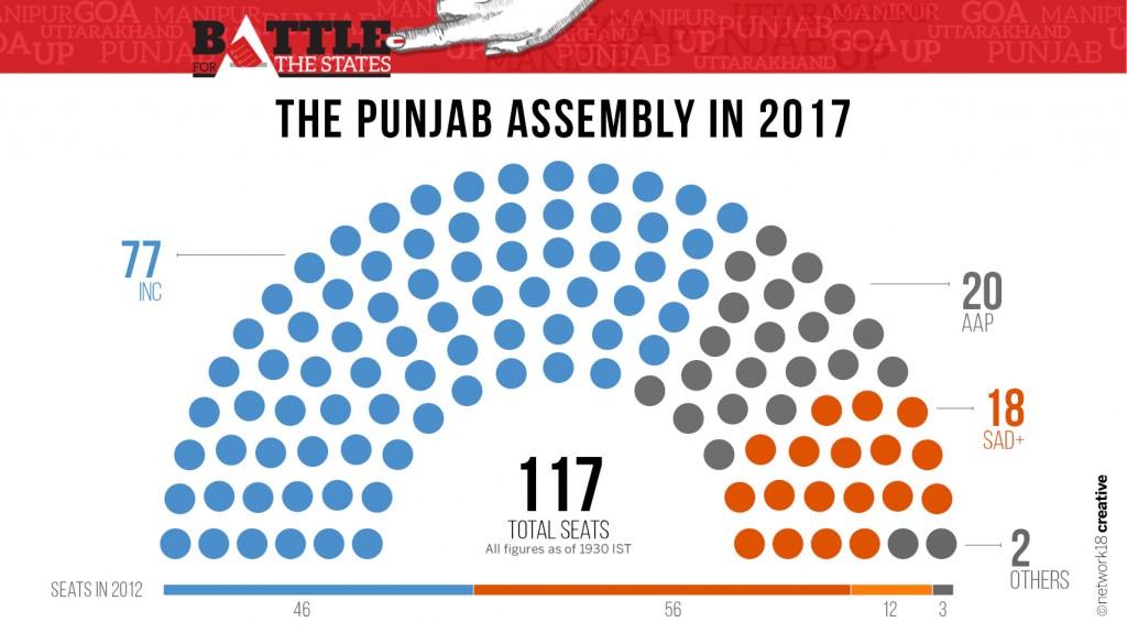 Party Seating 2017 Punjab