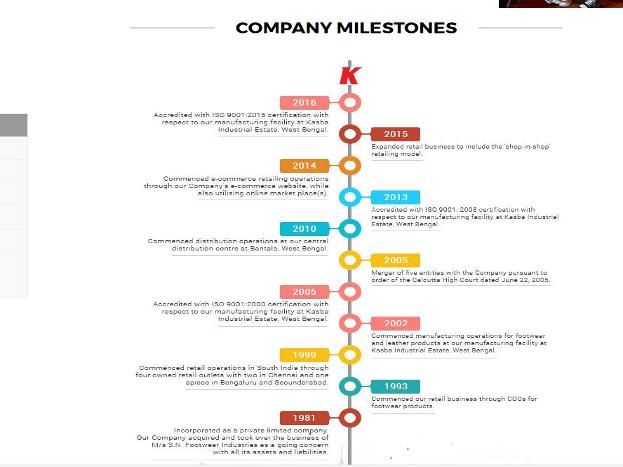 १९९३ मध्ये कलकत्यामध्ये तीन नवीन दुकानं सुरू केली. त्यांनाही चांगला प्रतिसाद मिळाला. यानंतर कंपनीने तामिळनाडूमध्ये प्रवेश केला. सध्या खादिम या कंपनीचे २३ राज्यात आणि एका केंद्रशासित प्रदेशात मिळून एकूण ८५३ रिटेल दुकानं आहेत.