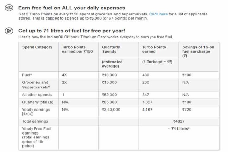 सिटी बँकेच्या या क्रेडिट कार्डने तुम्ही 150 रूपयांचं इंधन विकत घेतलं तर तुम्हाला 4 टर्बो पॉईंट मिळतील. बाजारातून दीडशे रूपयांपर्यंत किराणा विकत घेतलं तर 2 टर्बो पॉईंट मिळतील किंवा दीडशे रूपयांपर्यंत किरकोळ शॉपिंग केल्यास 1 टर्बो पॉईंट मिळेल. या टर्बो पॉईंटला तुम्ही परत मिळवू शकता. एका टर्बो पॉईंटची किंमत एक रूपये असेल. या पॉईंटचा वापर तुम्ही देशभरातील इंडियन ऑईलच्या 1200 आऊटलेटमधून परत मिळवू शकता.