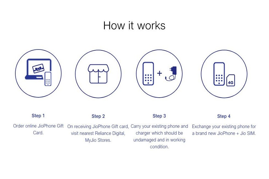 JioPhone Festive गिफ्ट कार्डची वैधता 12 महिन्यांपर्यंत असणार आहे. यादरम्यान तुम्ही कधीही जिओ फोन खरेदी करू शकता. या ऑफरमध्ये 501 रुपयांचं नवा जिओ फोन मिळेल पण 6 महिन्यांचं फ्री डेटा आणि कॉलिंग मिळणार नाही.