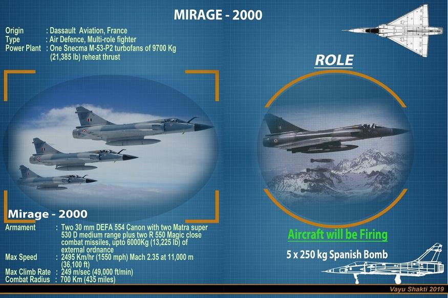 Mirage2000 ही त्याच दासाँ एव्हिएशन या फ्रेंच कंपनीने बनवलेली आहेत, ज्यांच्याकडे भारताने राफेल विमानांचं कंत्राट दिलं. आज तो राफेल करार वादाच्या भोवऱ्यात अडकला आहे.