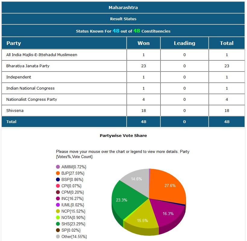 महाराष्ट्रात भाजपला 23 , शिवसेनेला 11, राष्ट्रवादीला 4 जागा मिळाल्या तर काँग्रेसला एकचा जागा राखता आली.