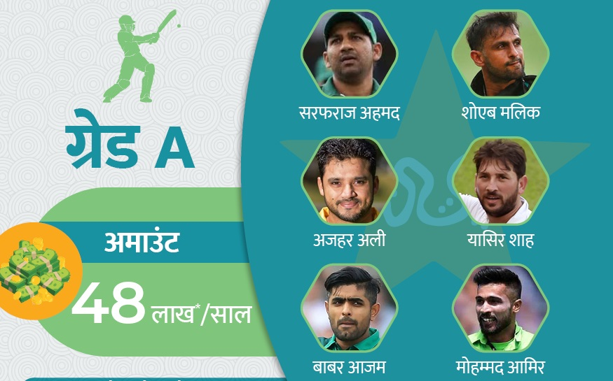 पाकिस्तानच्या 6 खेळाडूंचा समावेश ए ग्रेडमध्ये आहे. त्यांना वर्षाला 48 लाख रुपये वेतन दिलं जातं.