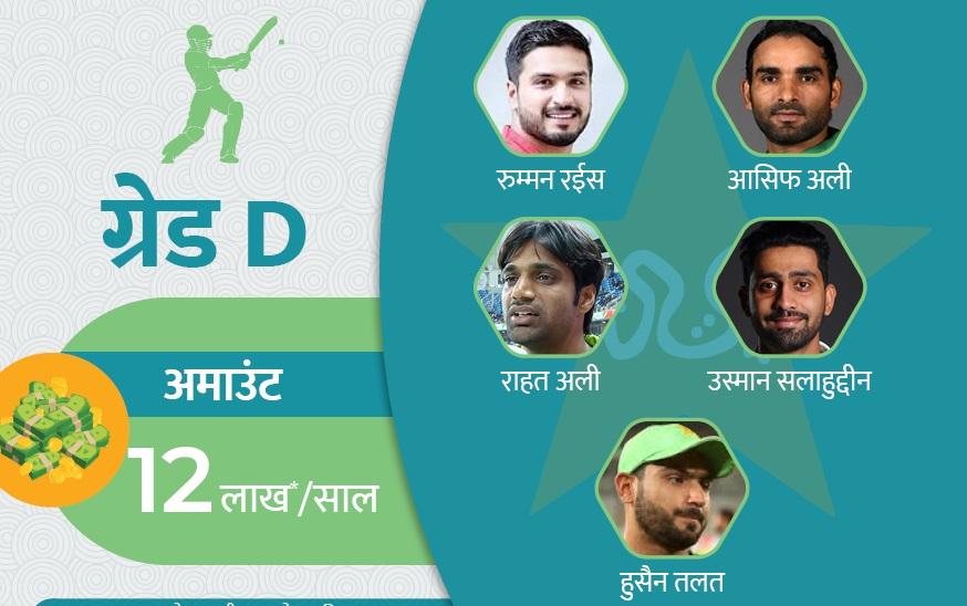 डी ग्रेडमध्ये 5 खेळाडू असून पाकिस्तान क्रिकेट बोर्ड त्यांना 12 लाख रुपये वेतन देतं.
