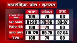गुजरात आणि हिमाचल प्रदेश निवडणुकीचे सर्वच #ExitPoll एकाच पेजवर