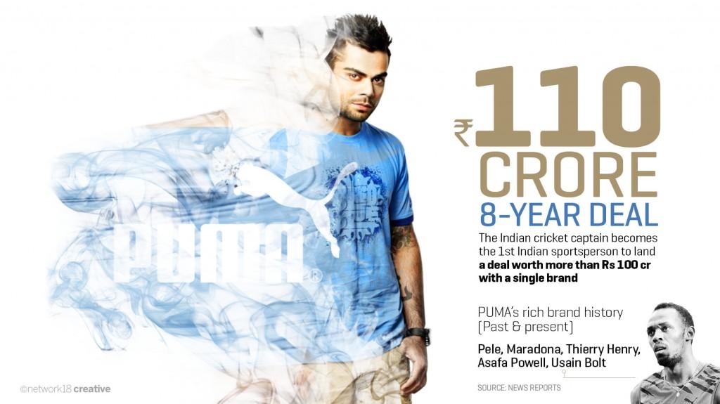 Virat Kohli-110 crore