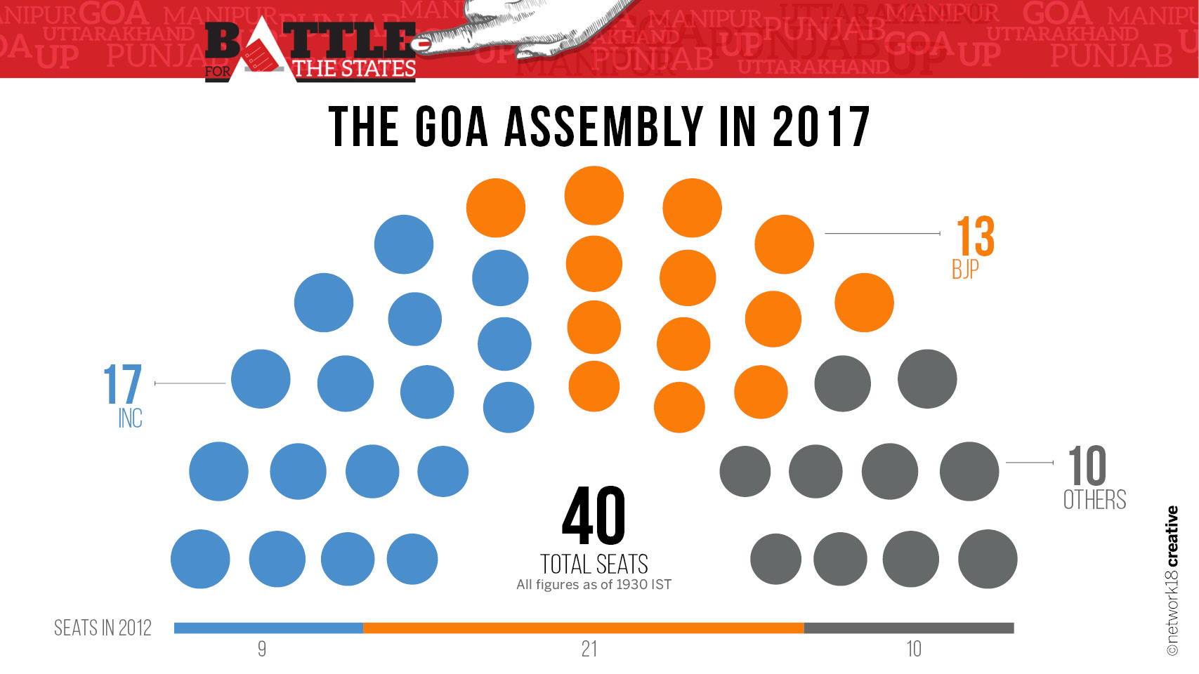 Party Seating 2017 Goa