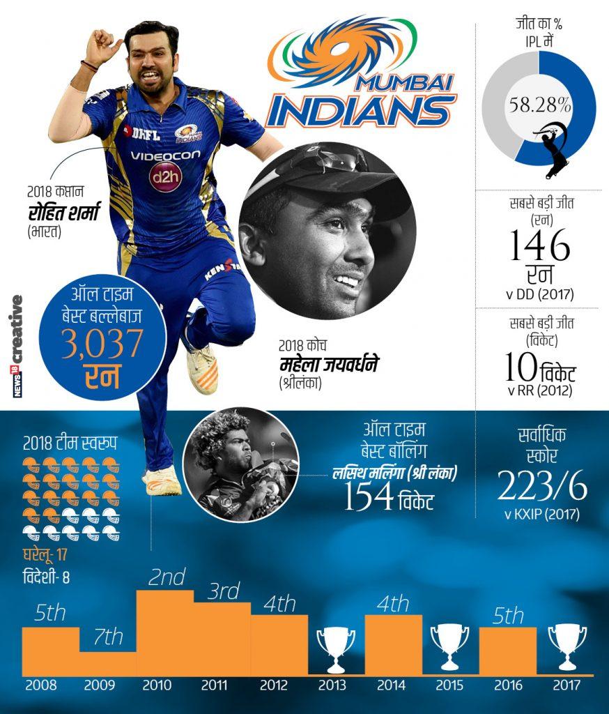 09 एप्रिल : सध्या आयपीएलचे वारे वाहत आहेत. आयपीएलमध्ये खेळणाऱ्या प्रत्येक टीमचा आणि प्रत्येक कर्णधाराचा एक भन्नाट इतिहास आहे. जाणून घेऊयात त्याबद्दलच... मुंबई इंडियन्सचं कर्णधार पद हे रोहित शर्माच्या हाती आहे. तो मुंबईचा एक सर्वोत्तम फलंदाजदेखील आहे. त्याने आतापर्यंत 3037 धावा केल्या आहेत. मुंबईच्या विजयाची सरासरी 58.28 टक्के आहे.
