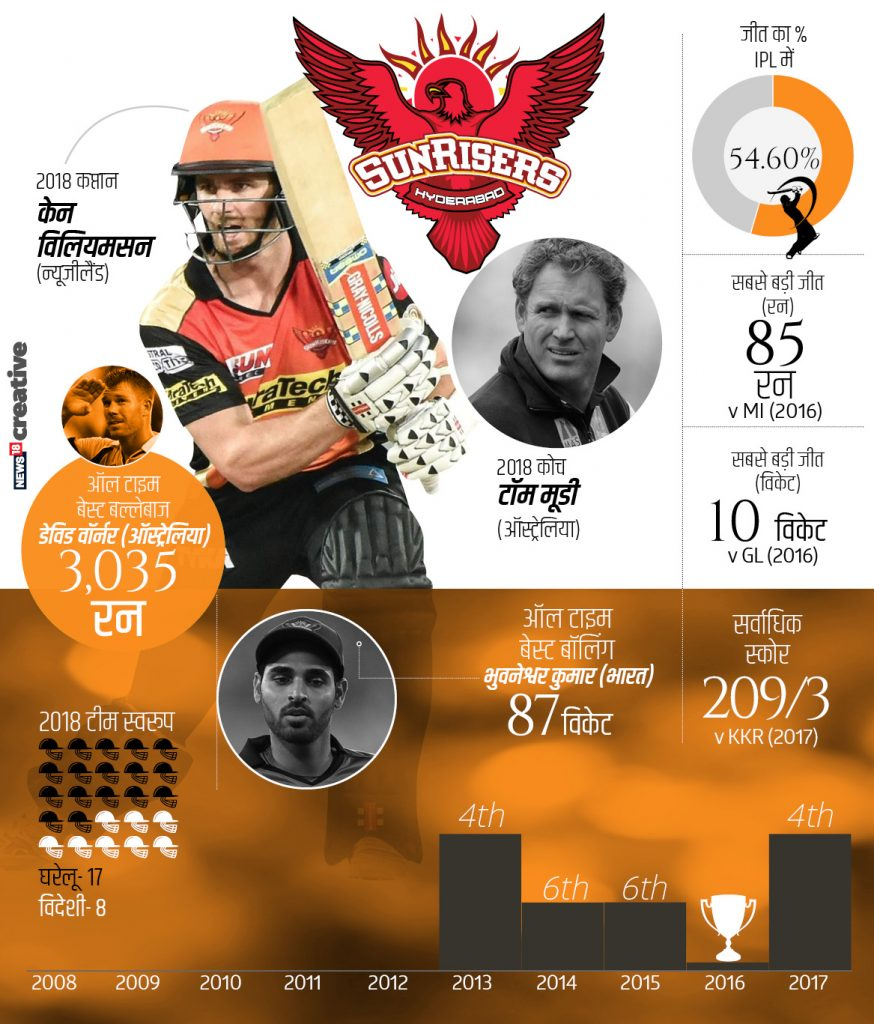 सनराईज हैद्राबादच्या कर्णधार पदी केन विलियमसन आहे. या टीमचा सर्वात उत्तम फलंदाज डेविड वॉर्नर आहे. त्याने आतापर्यंत 3035 इतक्या धावा काढल्या आहेत.
