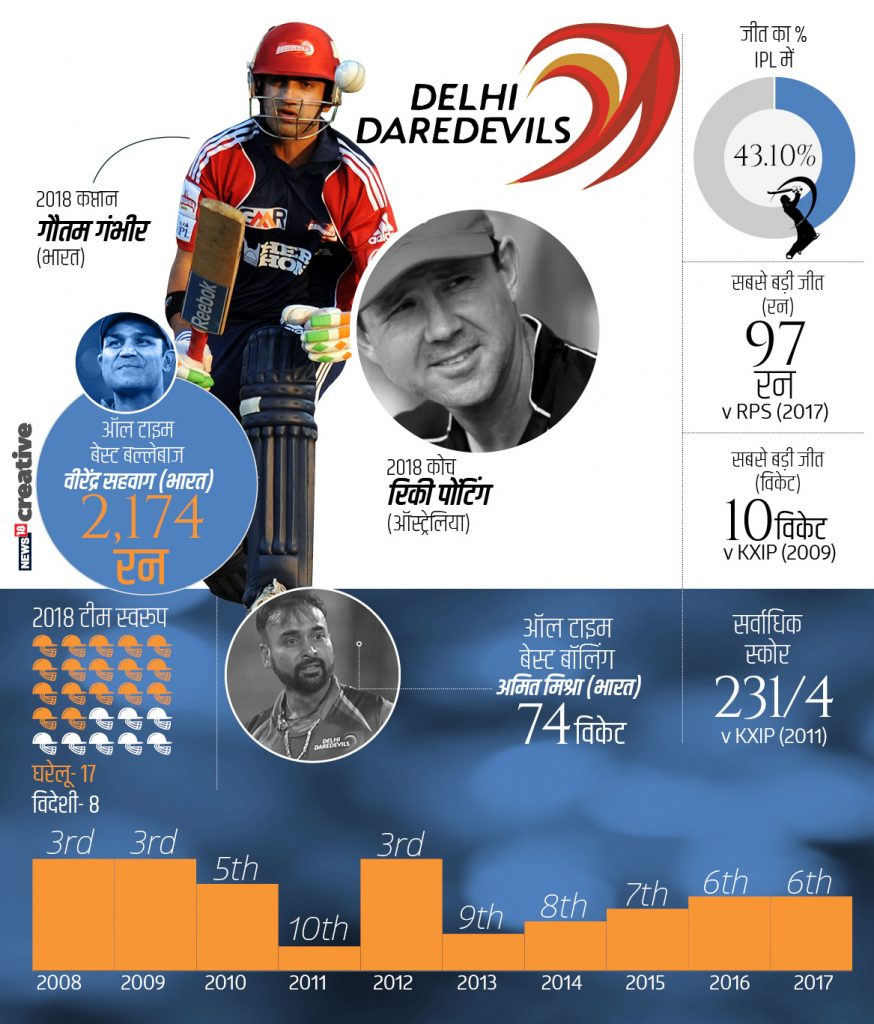 दिल्ली डेअरडेव्हिल्सच्या कर्णधार पदी गौतम गंभीर आहे. या टीमची विजयाची सरासरी 43.10 टक्के आहे.