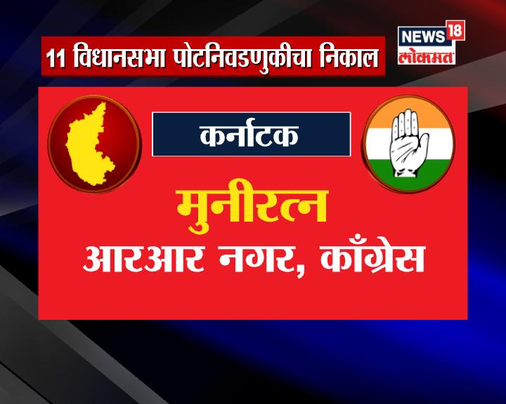 कर्नाटकच्या राजराजेश्वरी नगरमध्ये काँग्रेसच्या मुनिरत्न यांचा 41162 मतांनी विजयी
