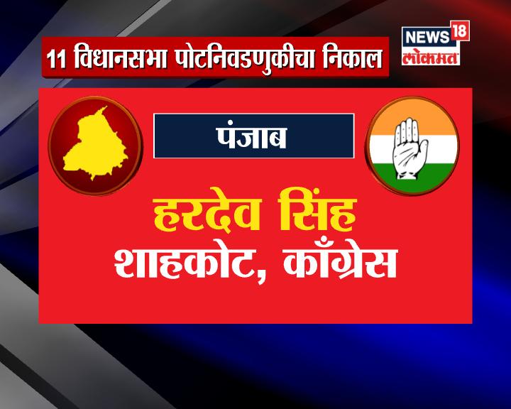 पंजाबच्या शाहकोटमधून काँग्रेसचे उमेदवार हरदेव सिंह 38802 मतांनी विजयी