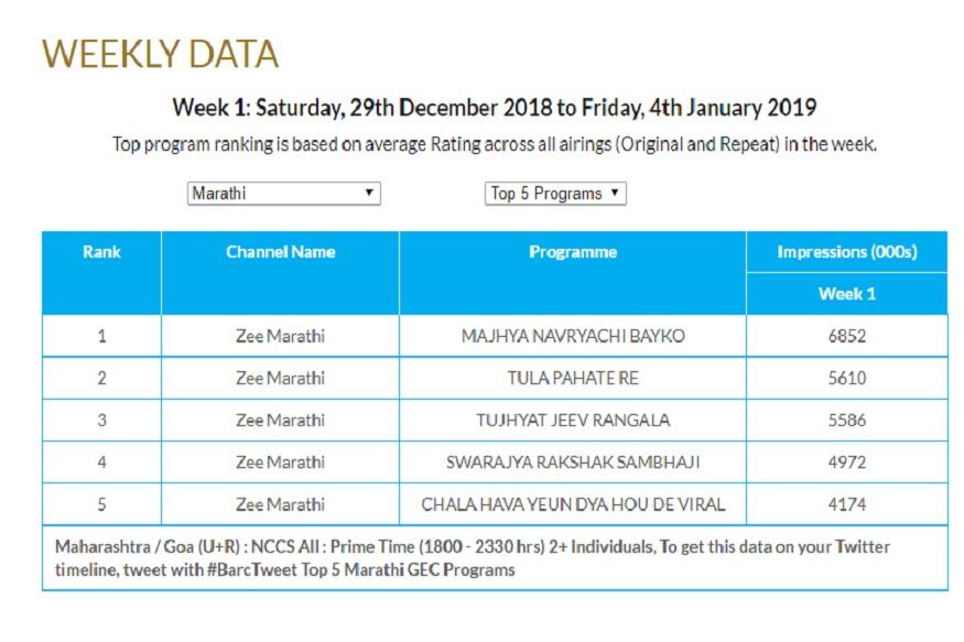 टीआरपी रेटिंगचा चार्ट पाहिला की पुन्हा एकदा हेच लक्षात येतं की इतर वाहिन्यांवरच्या मालिकांना पहिल्या पाचमध्ये स्थानच नाही. झी मराठीच्या मालिकांच्या एकमेकांत स्पर्धा आहेत.