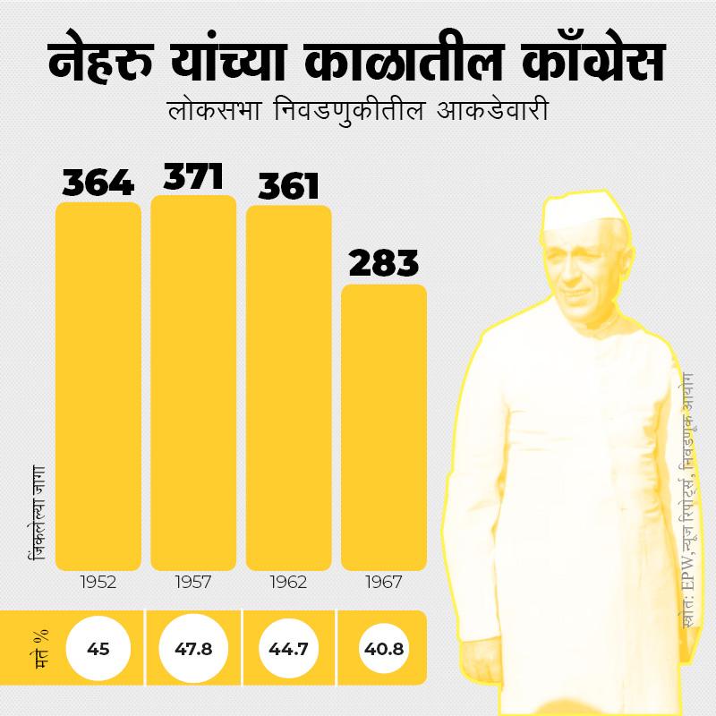 भारताचे पहिले पंतप्रधान जवाहरलाल नेहरु यांच्याकडे 1952 मध्ये काँग्रेसची जबाबदारी होती. ते 1947 ते 1962 या काळात भारताचे पंतप्रधान होते. या काळात काँग्रेसचं सुवर्णयुग सुरू होतं असं म्हटलं तर वावगं ठरणार नाही.