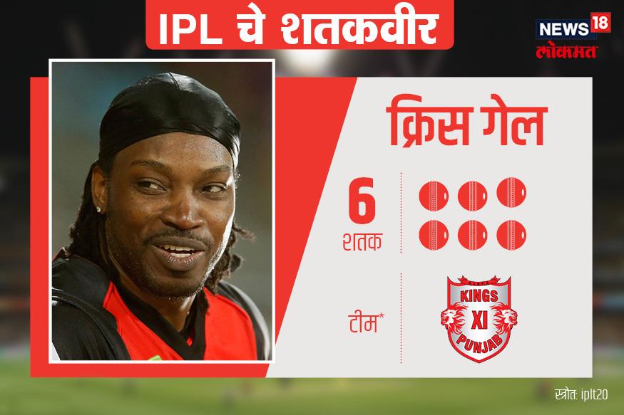 IPL मध्ये सर्वात जास्त शतके ठोकण्याचा विक्रम ख्रिस गेलच्या नावावर आहे. गेलने आजपर्यंत सहा शतके ठोकली आहेत. गेलने आतापर्यंत 111 सामने खेळले आहेत त्याचा सर्वोच्च स्कोर हा नाबाद 175 आहे.