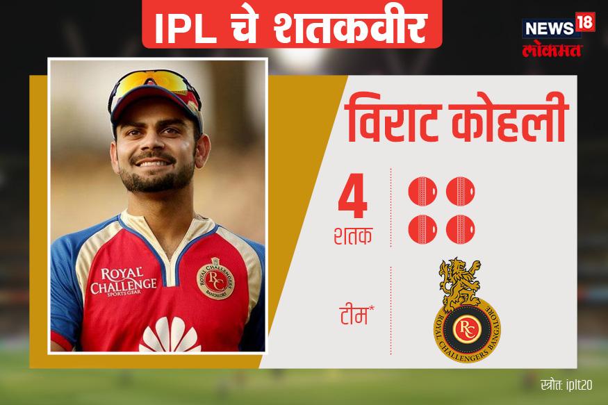 क्रिकेट विश्वात विक्रमांचा डोंगर रचणाऱ्या विराट कोहलीने आपल्या IPL कारकीर्दीत चार शतके ठोकत दुसरे स्थान पटकावले आहे. विराटने आजपर्यंत 155 सामने खेळले आहेत. विराटचा सर्वोच्च स्कोर नाबाद 113 आहे.