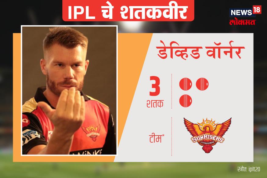 सनराइजर्स हैदराबादचा स्टार फलदांज डेव्हिड वॉर्नरने आपल्या IPL कारकीर्दीत 114 सामन्यात चार शतके ठोकली आहेत. ओपनर फलदांज असलेल्या डेव्हिडचा सर्वोच्च स्कोर 126 आहे.