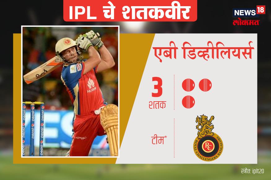 IPL च्या शतकविरांमध्ये आरसीबीचा एबी डीविलियर्सचे नाव पाचव्या स्थानावर आहे. त्याने IPL मध्ये 129 सामने खेळत, आतापर्यंत तीन शतके लगावली आहेत. एबीचा सर्वोच्च स्कोर नाबाद 133 आहे.