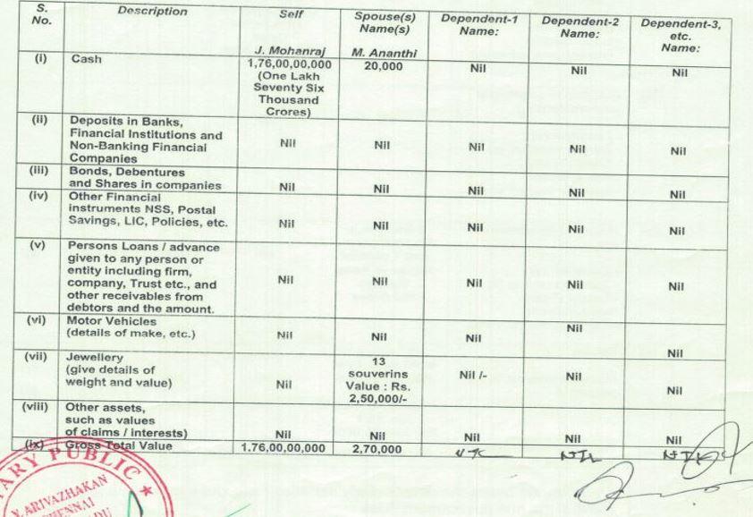 तमिळनाडूच्या या उमेदवाराने शपथपत्रात उल्लेख केला आहे की त्यांच्याकडे 1,76,00,00,000 (एक लाख शहात्तर कोटी) रुपयांची रोख रक्कम आहे.