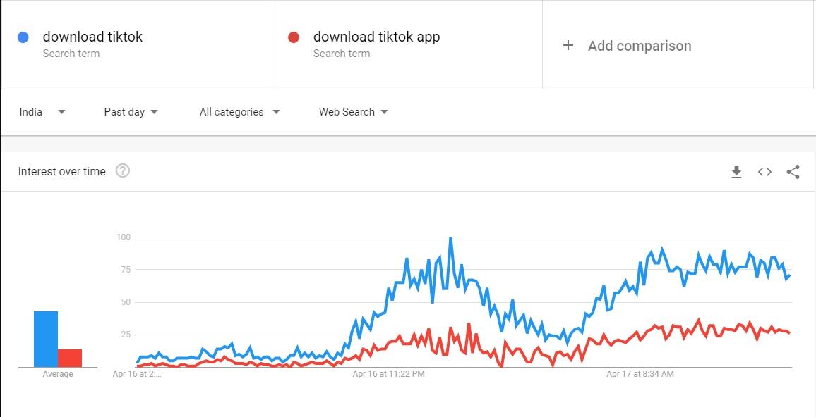 गुगल सर्च ट्रेंड्सच्या माहितीनुसार TikTok बंद होताच भारातातील युजर्सनी 'how to download TikTok' असं ऑनलाइन सर्च करायला सुरूवात केली आहे. गुगल ट्रेंडचा आलेख बघितला तर Download TikTok आणि Download TikTok App असं सर्वात जास्त सर्च करण्यात आलं.