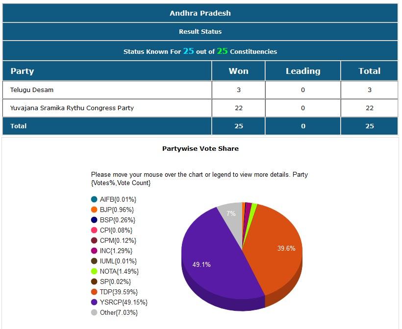 आंध्र प्रदेशातील 22 जागा वायएसआर काँग्रेसनं आणि 3 टीडीपीने जिंकल्या.