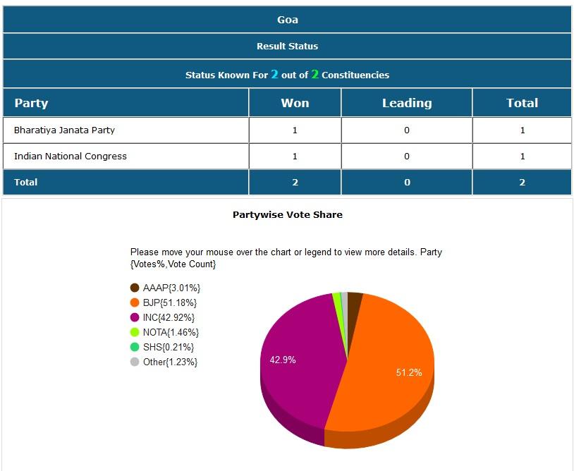गोव्यातील भाजप आणि काँग्रेसने प्रत्येकी एक जागा जिंकली.