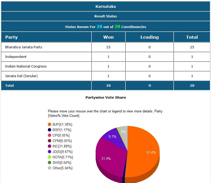 कर्नाटकात भाजपला 25 तर काँग्रेस जेडीएसला प्रत्येकी एक जागा मिळाली.
