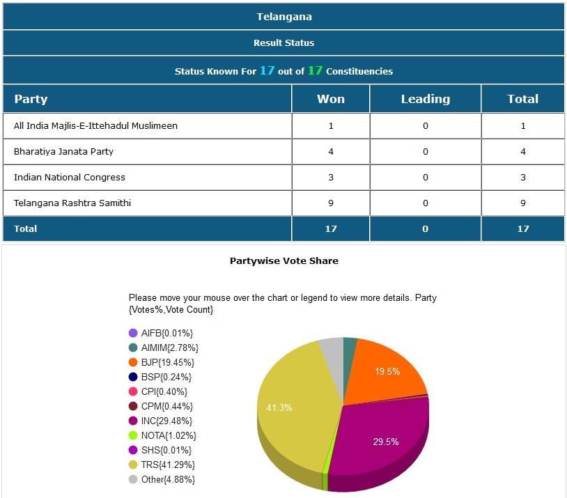 तेलंगणात 9 जागा टीआरएस, 3 काँग्रेस आणि 4 जागा भाजपने जिंकल्या.