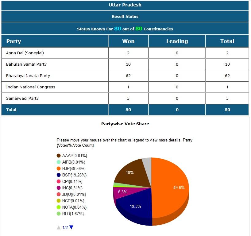 सर्वात मोठे राज्य असलेल्या उत्तर प्रदेशात 62 जागा भाजपने जिंकल्या. बसपाने 10, सपाने 5, अपना दलने 2 तर काँग्रेसने फक्त एक जागा जिंकली.