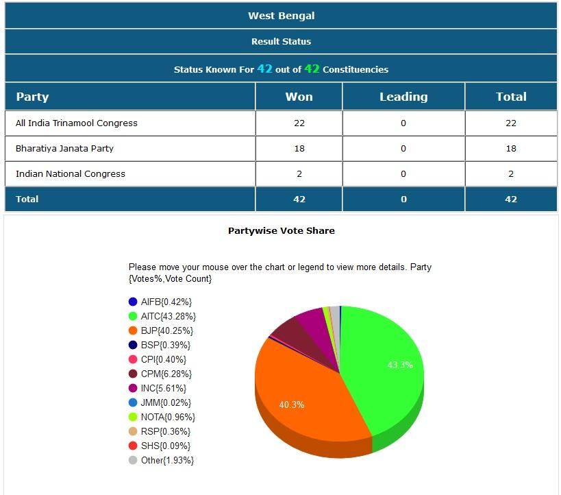 पश्चिम बंगालमध्ये तृणमूल काँग्रेसनं सर्वाधिक 22 तर भाजपने 18 जागा जिंकल्या. काँग्रेसला 2 जागांवर विजय मिळवता आला.