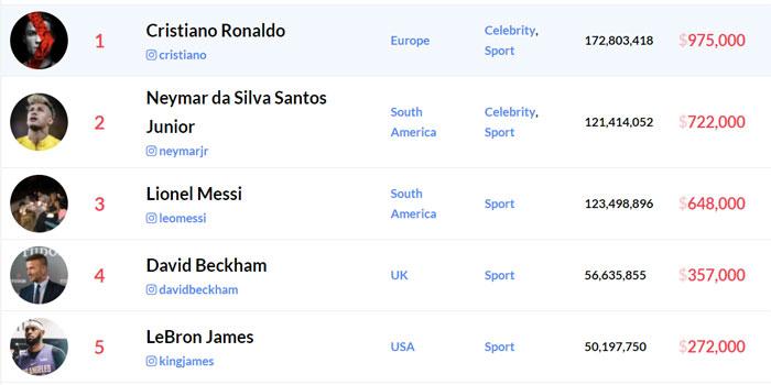 Instagram मध्ये सर्वाधिक लोकप्रियता फुटबॉलपटूंना मिळतेय. कारण पहिली चारही नावं लोकप्रिय फुटबॉलपटूंचीच आहेत.