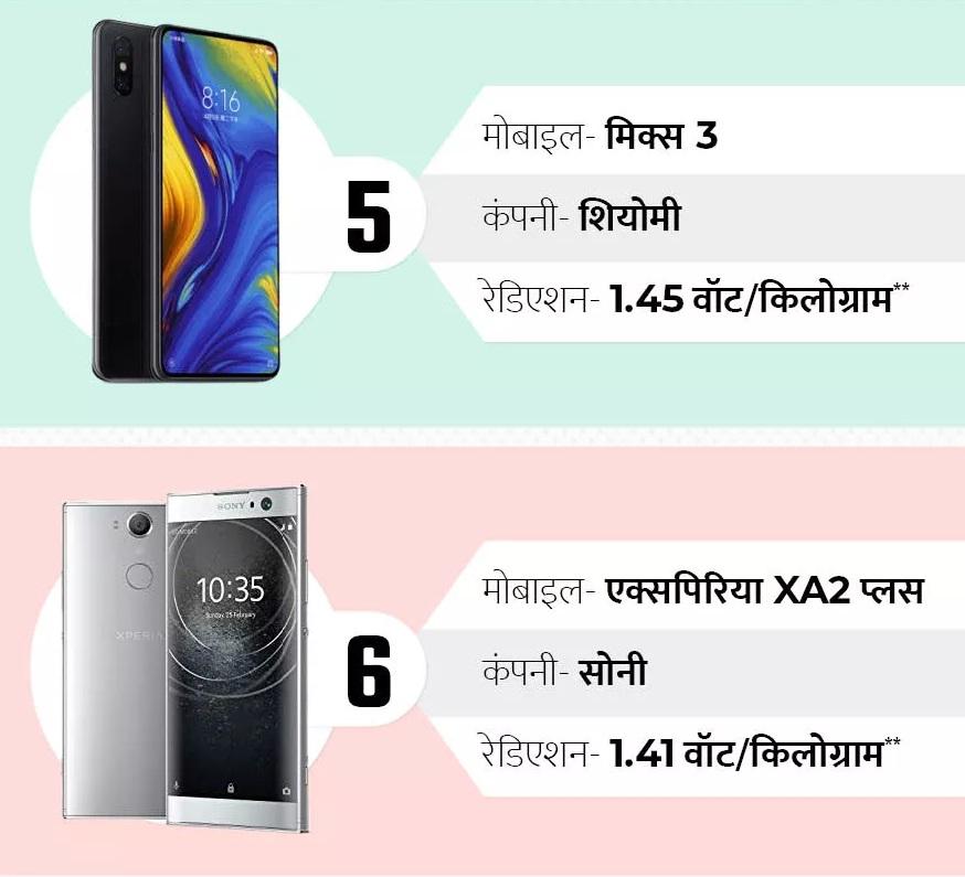 शाओमीचा मिक्स 3 मधून 1.45 वॅट/किलोग्रॅम तर सोनी कंपनीच्या एक्सपीरियाच्या XA2 या फोनमधून 1.41 वॅट/किलोग्रॅम  रेडिएशन निघतं. हे दोन्ही फोन अनुक्रमे पाचव्या आणि सहाव्या स्थानी आहेत.