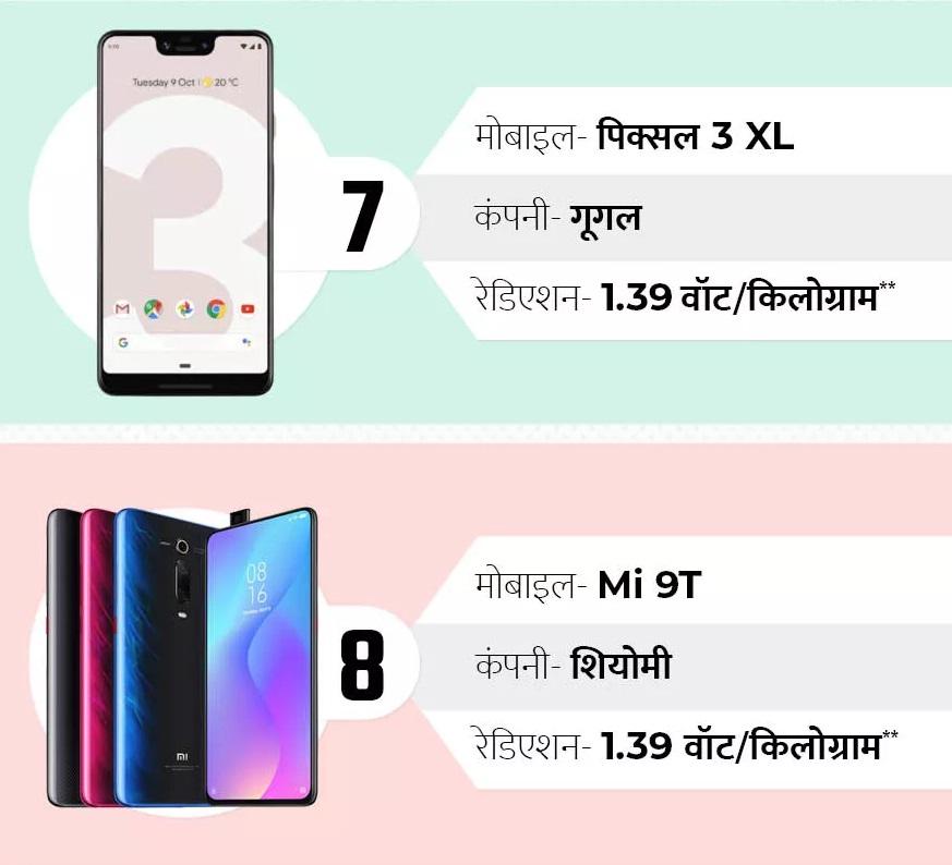 गूगल पिक्सलचा 3एक्सएल हा सातव्या स्थानी असून शाओमीचा 9/9SE फोन आठव्या स्थानी आहे. या दोन्ही फोनमधून 1.39 वॅट/किलोग्रॅम इतकं रेडिएशन निघतं.