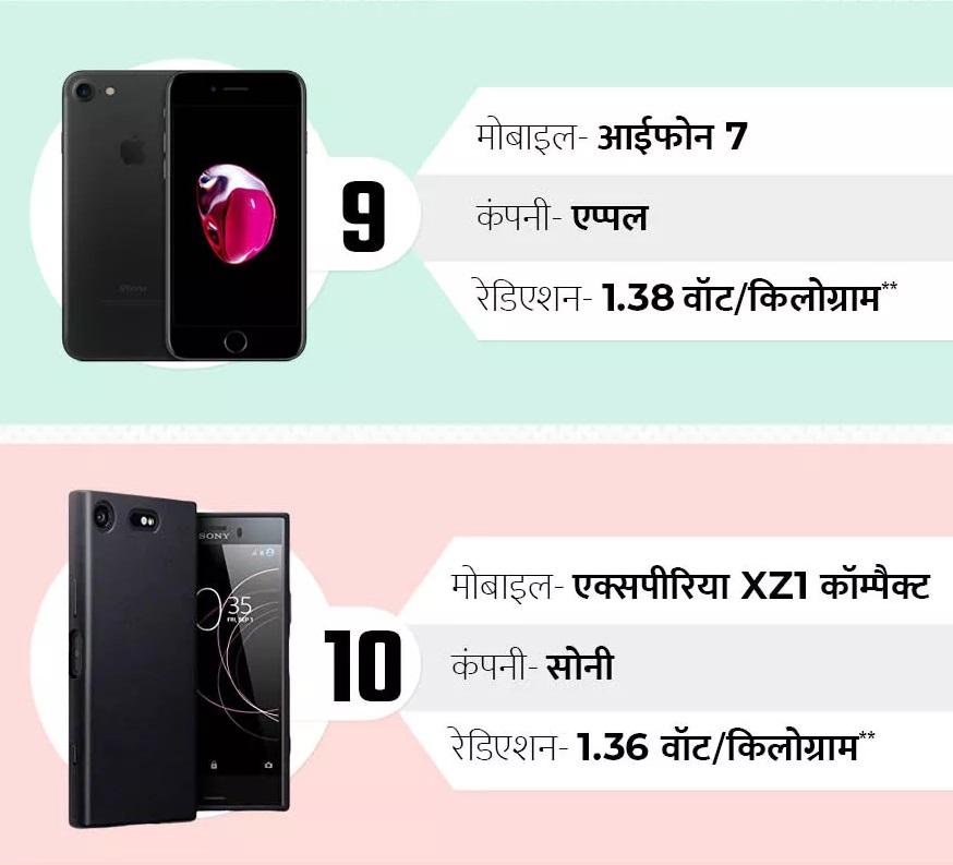 अॅपलचा आयफोन 7 हासुद्धा सर्वाधिक रेडिएशन निघणाऱ्या फोनच्या यादीत आहे. 9 व्या क्रमांकावर असलेल्या या फोनमधून 1.38 वॅट/किलोग्रॅम  रेडिएशनं निघतं तर दहाव्या क्रमांकावर असलेल्या सोनी एक्सपीरियाच्या XZ1 मधून 1.36 वॅट/किलोग्रॅम रेडिएशन निघतं. तुमच्या मोबाईलचं रेडिएशन चेक करण्यासाठी *#07# हा क्रमांक डायल करा.