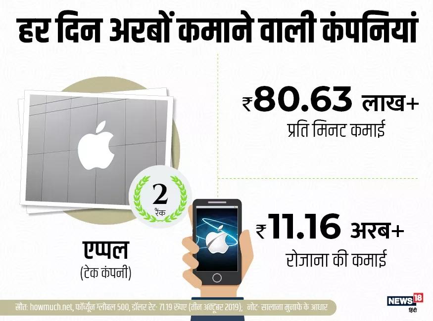 टेक कंपनी अॅप्पलदेखील जगातील बड्या कंपन्यांपैकी एक आहे. एका मिनिटात अॅप्पलची कमाई 80.63 लाख रुपयांपेक्षा जास्त आहे. तर अॅप्पल एका दिवसात 11.16 अब्ज रुपयांपेक्षा जास्त आहे.